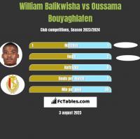 William Balikwisha vs Oussama Bouyaghlafen h2h player stats