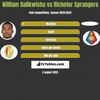 William Balikwisha vs Richelor Sprangers h2h player stats