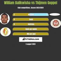 William Balikwisha vs Thijmen Goppel h2h player stats