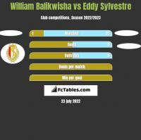William Balikwisha vs Eddy Sylvestre h2h player stats