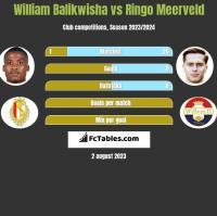 William Balikwisha vs Ringo Meerveld h2h player stats