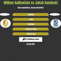 William Balikwisha vs Jakub Kaminski h2h player stats