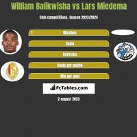 William Balikwisha vs Lars Miedema h2h player stats