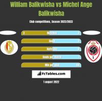William Balikwisha vs Michel Ange Balikwisha h2h player stats