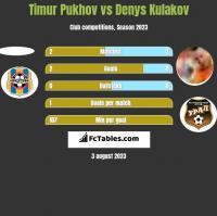 Timur Pukhov vs Denys Kułakow h2h player stats