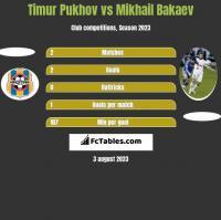 Timur Pukhov vs Mikhail Bakaev h2h player stats