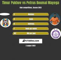 Timur Pukhov vs Petrus Boumal Mayega h2h player stats