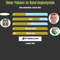 Timur Pukhov vs Rafał Augustyniak h2h player stats