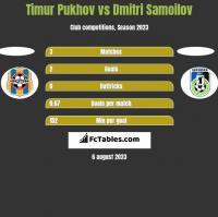 Timur Pukhov vs Dmitri Samoilov h2h player stats