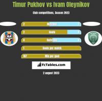 Timur Pukhov vs Ivam Oleynikov h2h player stats
