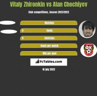 Vitaly Zhironkin vs Alan Chochiyev h2h player stats