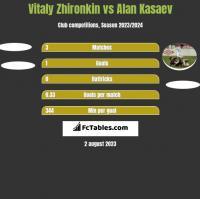 Vitaly Zhironkin vs Alan Kasaev h2h player stats