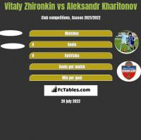 Vitaly Zhironkin vs Aleksandr Kharitonov h2h player stats