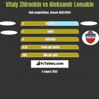 Vitaly Zhironkin vs Aleksandr Lomakin h2h player stats