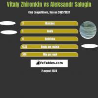 Vitaly Zhironkin vs Aleksandr Salugin h2h player stats