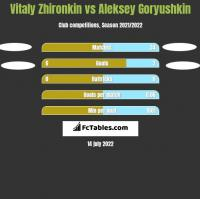 Vitaly Zhironkin vs Aleksey Goryushkin h2h player stats