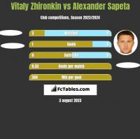 Vitaly Zhironkin vs Alexander Sapeta h2h player stats
