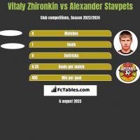 Vitaly Zhironkin vs Alexander Stavpets h2h player stats