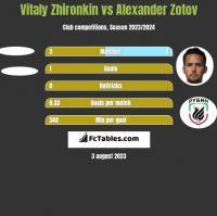 Vitaly Zhironkin vs Alexander Zotov h2h player stats