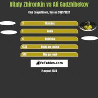 Vitaly Zhironkin vs Ali Gadzhibekov h2h player stats