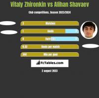 Vitaly Zhironkin vs Alihan Shavaev h2h player stats