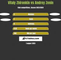 Vitaly Zhironkin vs Andrey Zenin h2h player stats