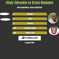 Vitaly Zhironkin vs Arsen Khubulov h2h player stats