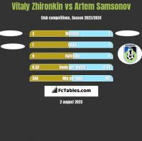 Vitaly Zhironkin vs Artem Samsonov h2h player stats