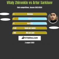 Vitaly Zhironkin vs Artur Sarkisov h2h player stats