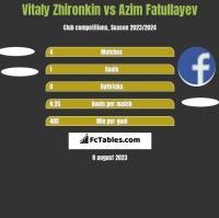 Vitaly Zhironkin vs Azim Fatullayev h2h player stats