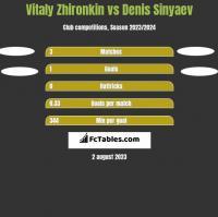 Vitaly Zhironkin vs Denis Sinyaev h2h player stats