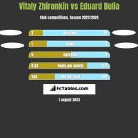 Vitaly Zhironkin vs Eduard Bulia h2h player stats