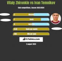 Vitaly Zhironkin vs Ivan Temnikov h2h player stats