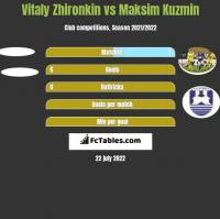 Vitaly Zhironkin vs Maksim Kuzmin h2h player stats