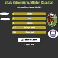 Vitaly Zhironkin vs Mladen Kascelan h2h player stats