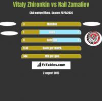 Vitaly Zhironkin vs Nail Zamaliev h2h player stats