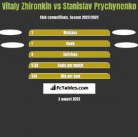 Vitaly Zhironkin vs Stanislav Prychynenko h2h player stats