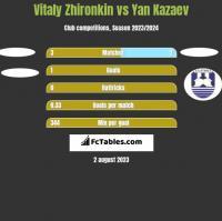 Vitaly Zhironkin vs Yan Kazaev h2h player stats