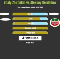 Vitaly Zhironkin vs Aleksey Berdnikov h2h player stats