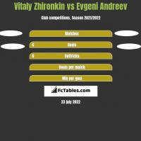 Vitaly Zhironkin vs Evgeni Andreev h2h player stats