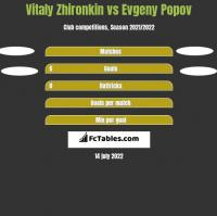 Vitaly Zhironkin vs Evgeny Popov h2h player stats