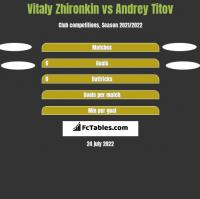 Vitaly Zhironkin vs Andrey Titov h2h player stats