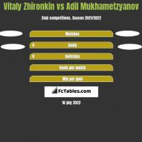 Vitaly Zhironkin vs Adil Mukhametzyanov h2h player stats