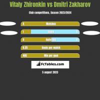 Vitaly Zhironkin vs Dmitri Zakharov h2h player stats
