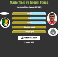 Mario Trejo vs Miguel Ponce h2h player stats