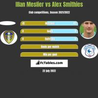 Illan Meslier vs Alex Smithies h2h player stats