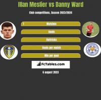 Illan Meslier vs Danny Ward h2h player stats