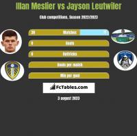 Illan Meslier vs Jayson Leutwiler h2h player stats