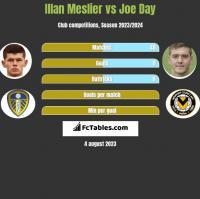 Illan Meslier vs Joe Day h2h player stats
