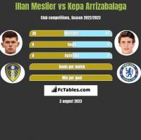 Illan Meslier vs Kepa Arrizabalaga h2h player stats